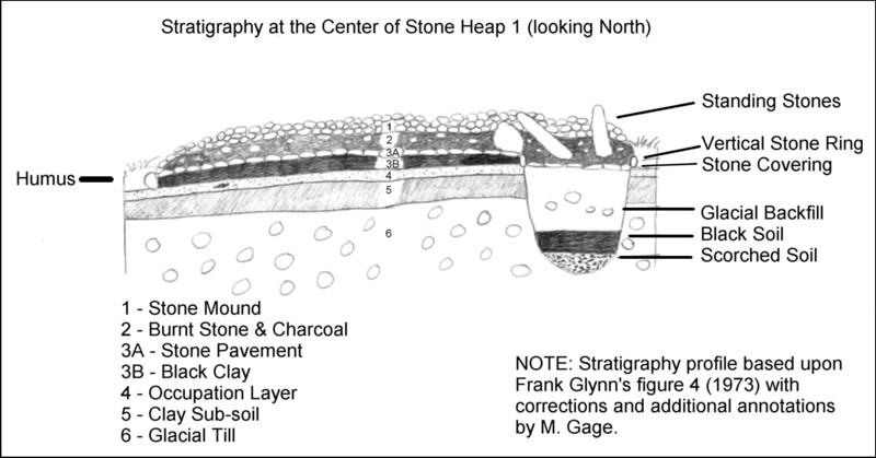 Pilot's Point CT Stratigraphy of Stone Mound I Illustration